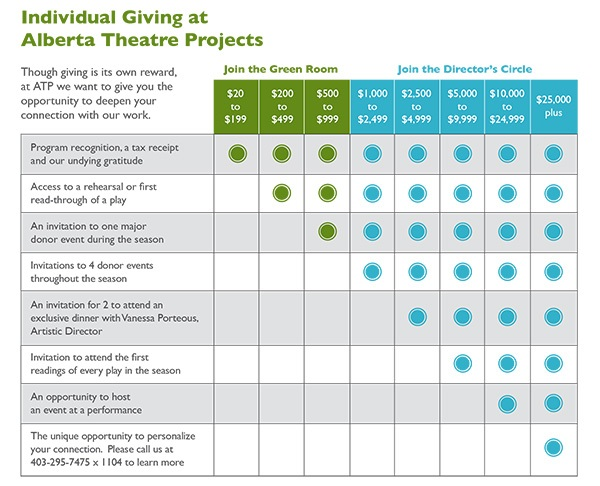 Ind-Giving-Chart
